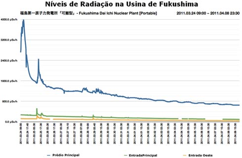 Nível de radioatividade na usina de Fukushima