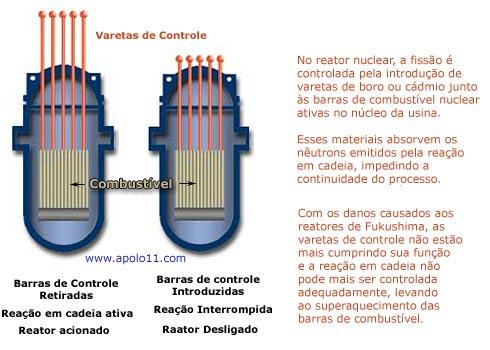 reator nuclear e varetas de controle